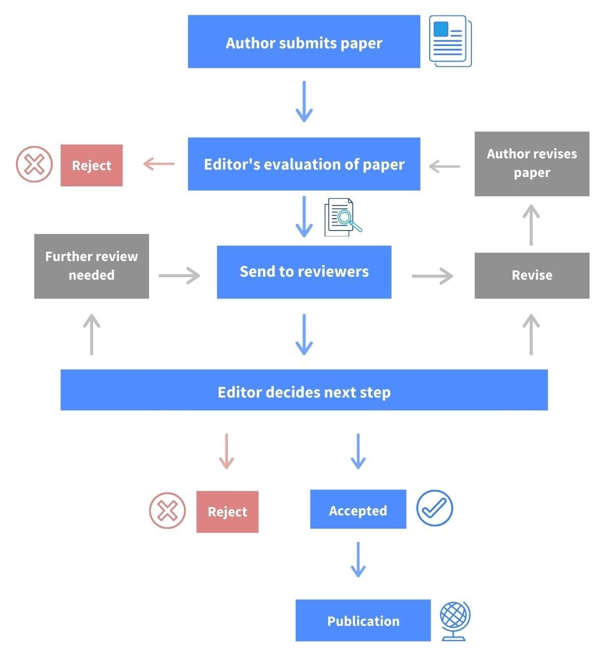 Diagram of peer review process